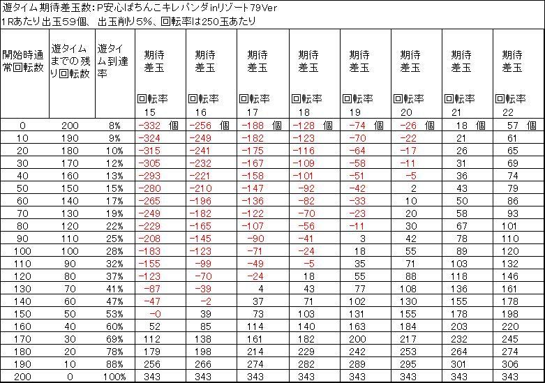 安心ぱちんこキレパンダinリゾート79Ver 遊タイム天井期待差玉 削り5%