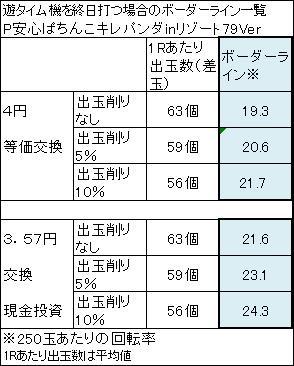 安心ぱちんこキレパンダinリゾート79Ver ボーダー一覧