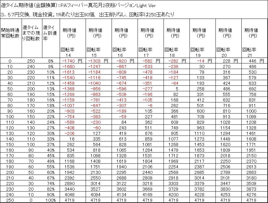 PAフィーバー真花月2夜桜バージョンLight Ver 天井期待値 3.57円交換 削りなし