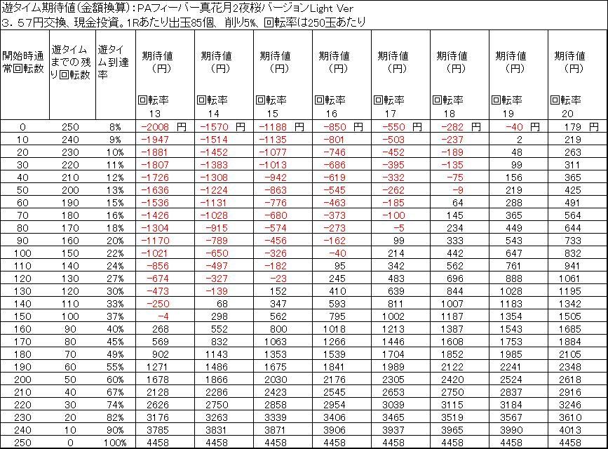PAフィーバー真花月2夜桜バージョンLight Ver 天井期待値 3.57円交換 削り5%