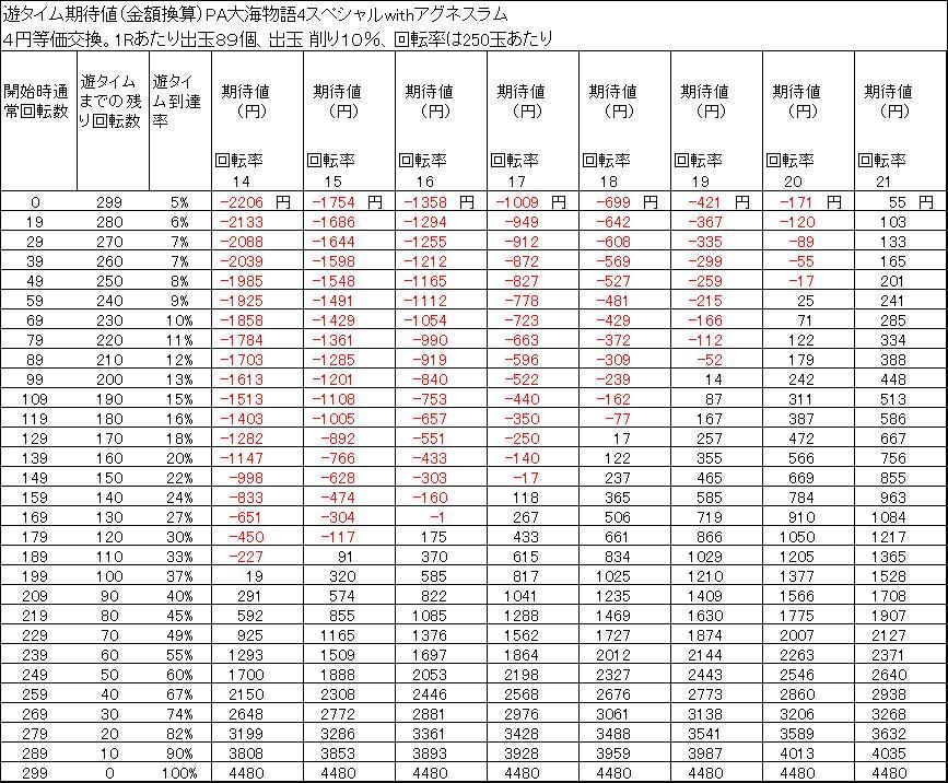PA大海物語4スペシャルwithアグネスラム 遊タイム期待値 4円等価交換 削り10%