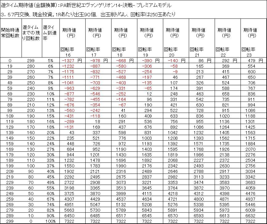 PA新世紀エヴァンゲリオン14-決戦- プレミアムモデル 遊タイム期待値 3.57円交換 削りなし
