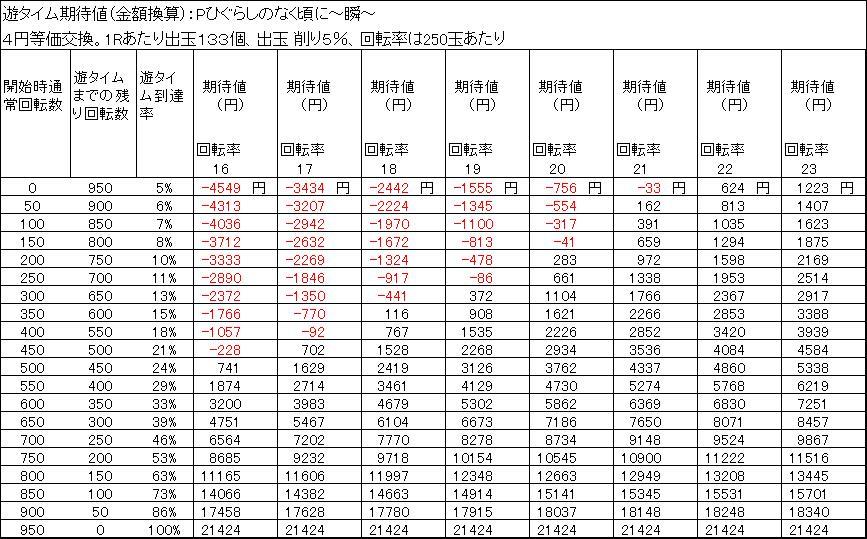 Pひぐらしのなく頃に~瞬~ 遊タイム天井期待値 4円等価交換 削り5%