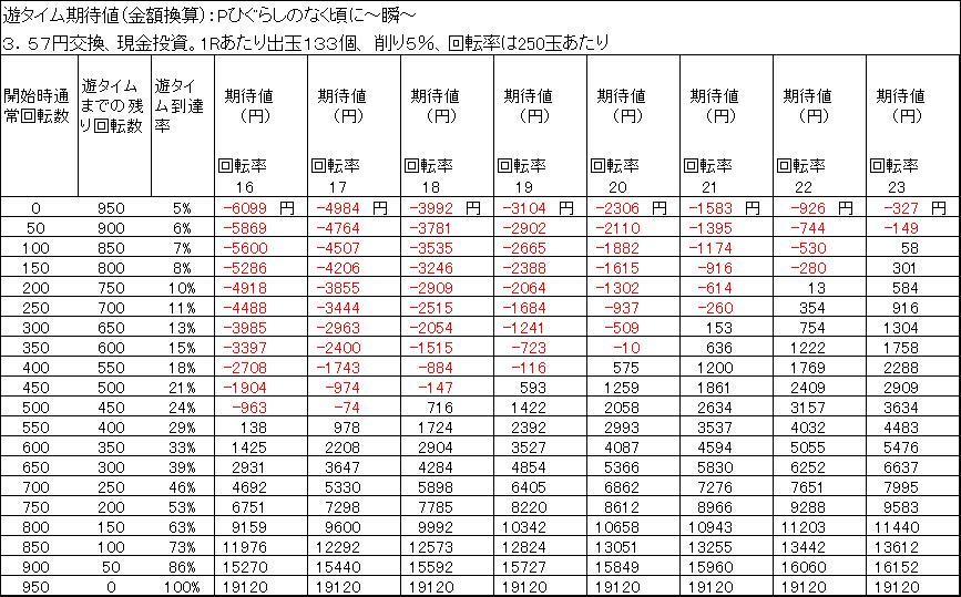 Pひぐらしのなく頃に~瞬~ 遊タイム天井期待値 3.57円交換 削り5%