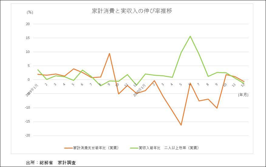 家計消費と実収入の伸び率推移