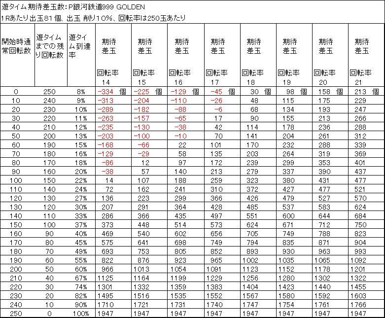 P銀河鉄道999 GOLDEN 甘デジ 遊タイム期待差玉 出玉削り10%