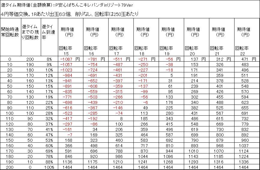 P安心ぱちんこキレパンダinリゾート79Ver 遊タイム期待値 4円等価交換 出玉削りなし