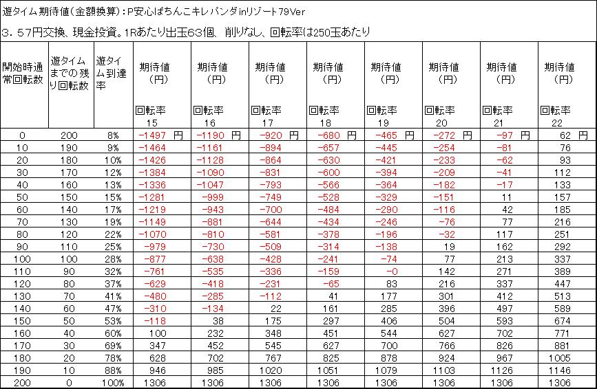P安心ぱちんこキレパンダinリゾート79Ver 遊タイム期待値 3.57円交換 出玉削りなし