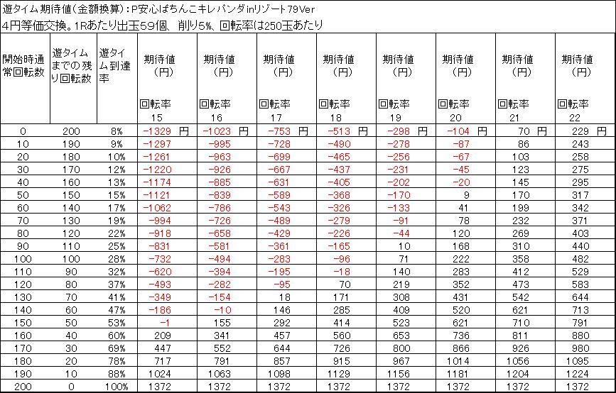 P安心ぱちんこキレパンダinリゾート79Ver 遊タイム期待値 4円等価交換 出玉削り5%
