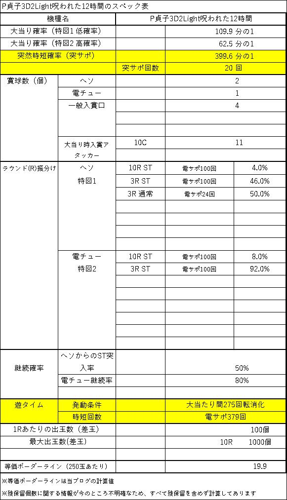 P貞子3D2Light呪われた12時間スペック表