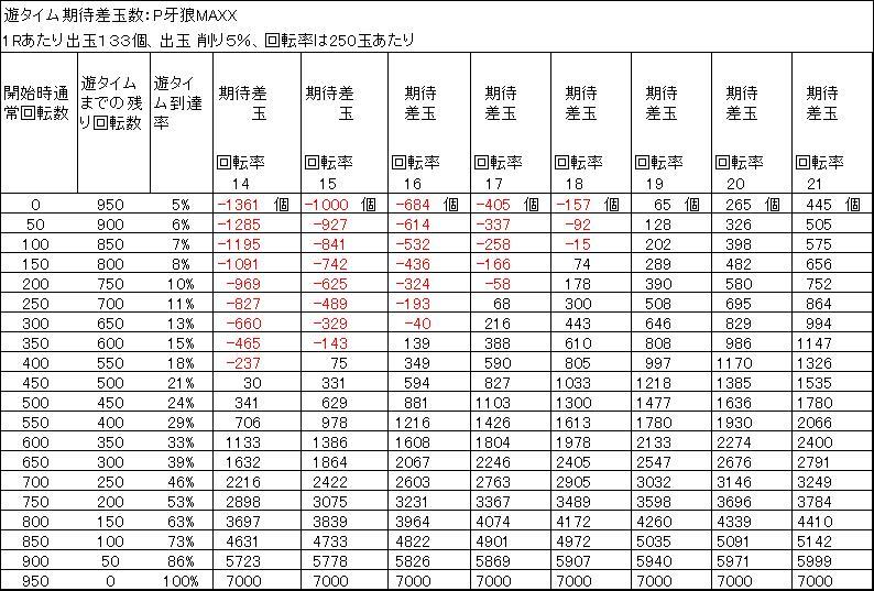 P牙狼MAXXの遊タイム天井期待差玉 削り5%