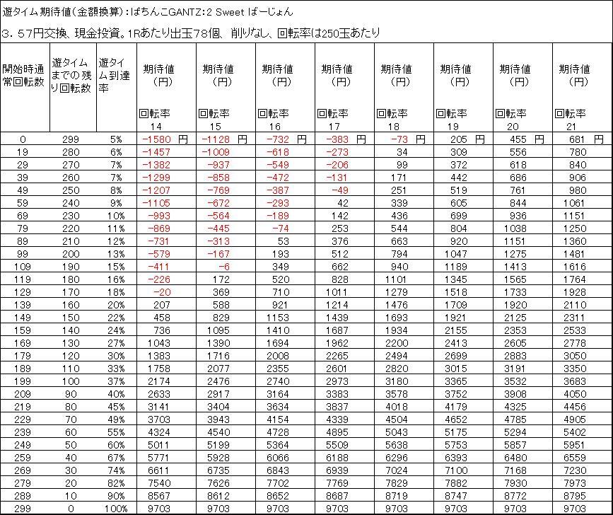 ぱちんこGANTZ:2 Sweet ばーじょん遊タイム期待値 3.57円交換 出玉削りなし