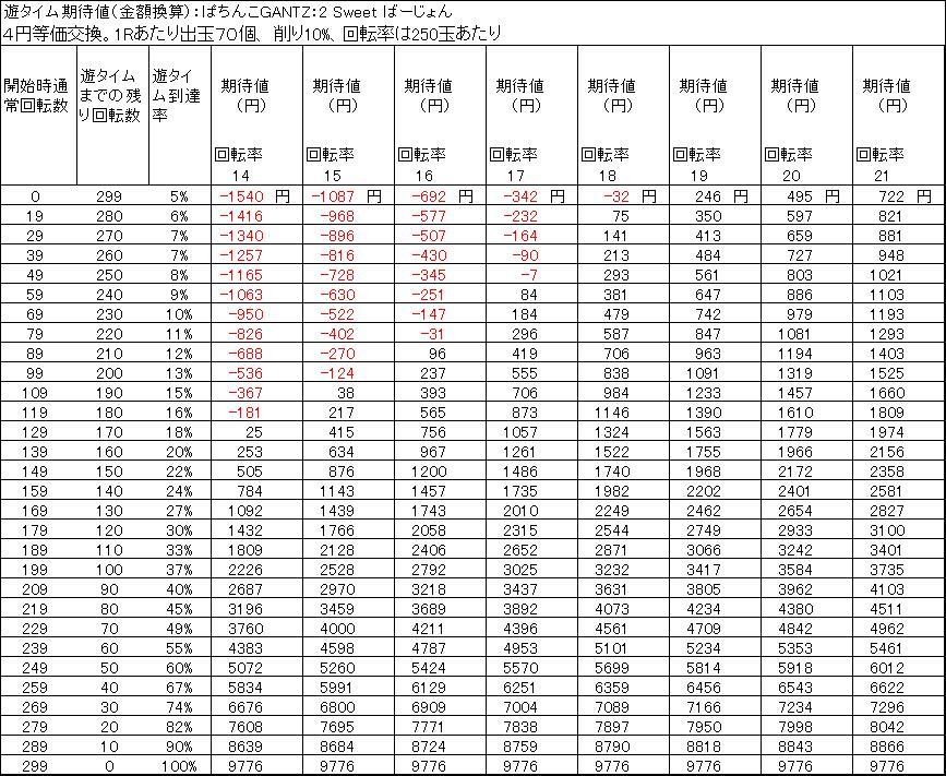 ぱちんこGANTZ:2 Sweet ばーじょん遊タイム期待値 4円等価交換 出玉削り10%
