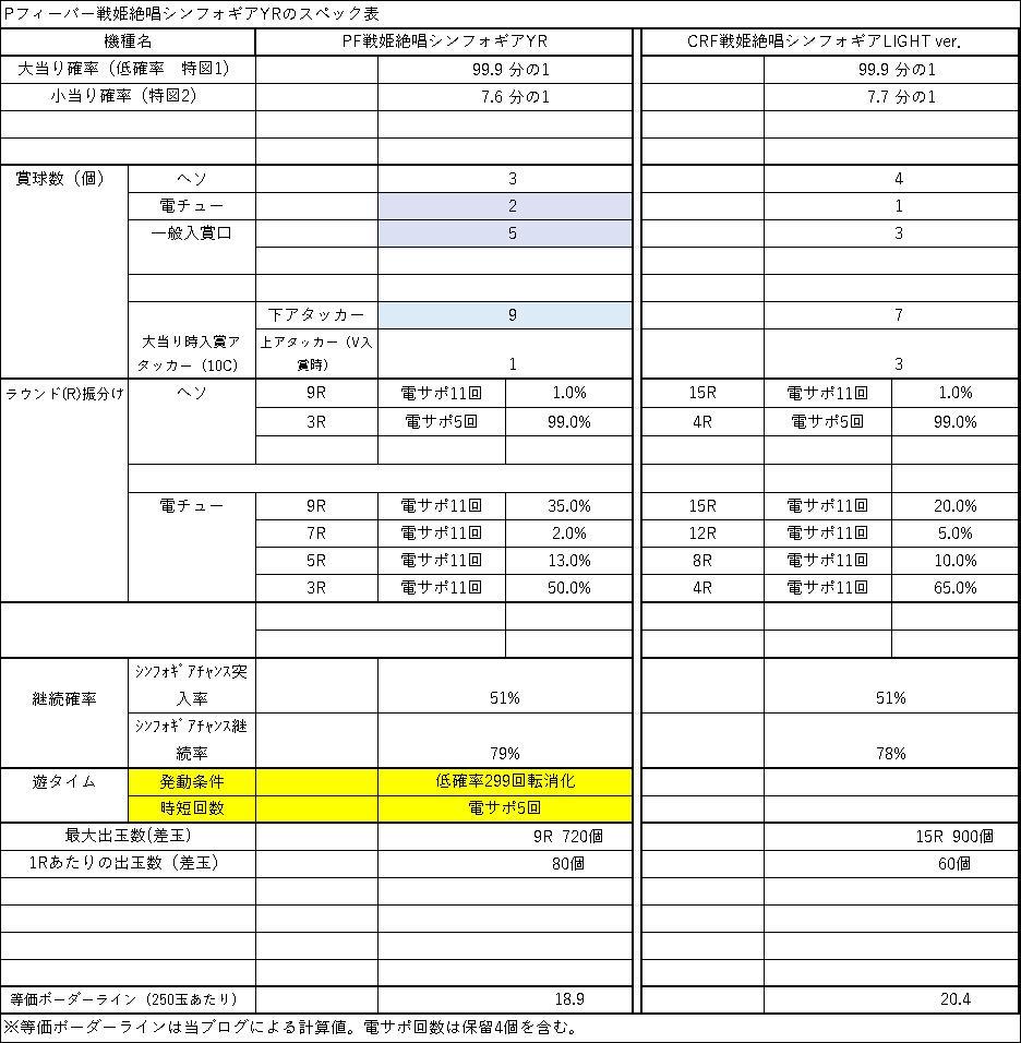 Pフィーバー戦姫絶唱シンフォギアYRスペック表