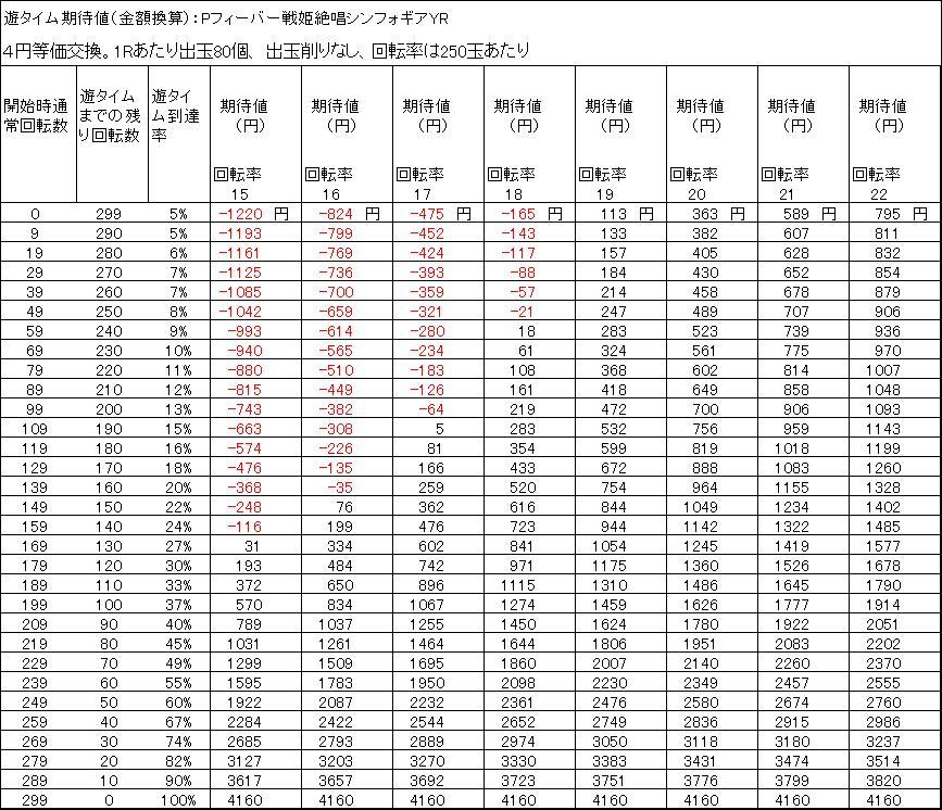 Pフィーバー戦姫絶唱シンフォギアYR遊タイム期待値 4円等価交換 出玉削りなし