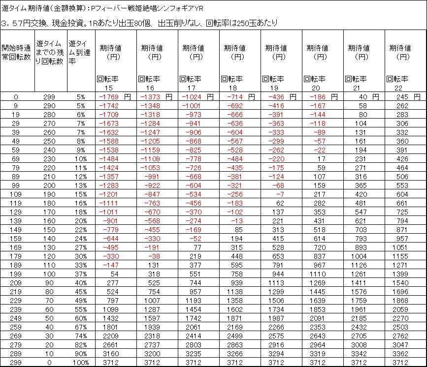Pフィーバー戦姫絶唱シンフォギアYR遊タイム期待値 3.57円交換 出玉削りなし