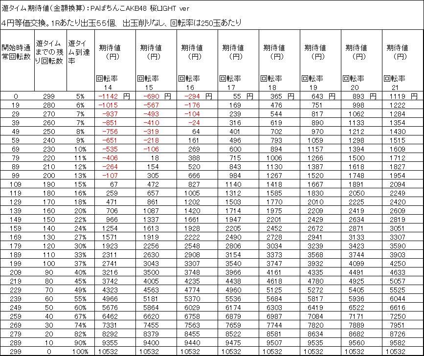 PAぱちんこAKB48 桜LIGHT ver 遊タイム期待値 4円等価交換 出玉削りなし
