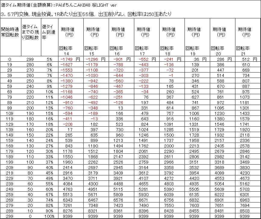 PAぱちんこAKB48 桜LIGHT ver 遊タイム期待値 3.57円交換 出玉削りなし