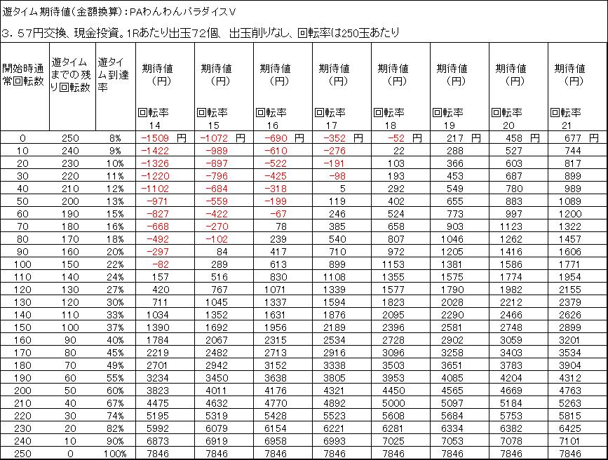 PAわんわんパラダイスV 遊タイム期待値 3.57円交換 出玉削りなし