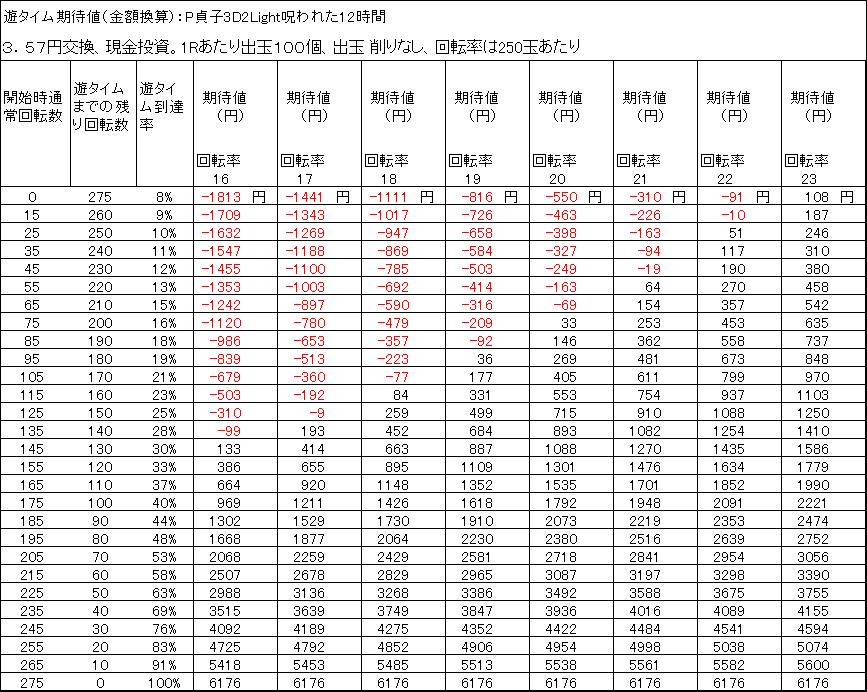 P貞子3D2Light呪われた12時間遊タイム期待値 3.57円交換 出玉削りなし