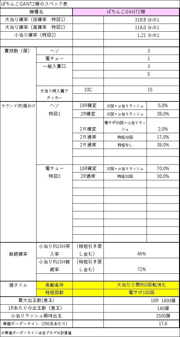 ぱちんこGANTZ極 スペック表