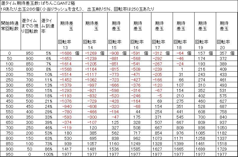 ぱちんこGANTZ極 遊タイム期待差玉 削り5%