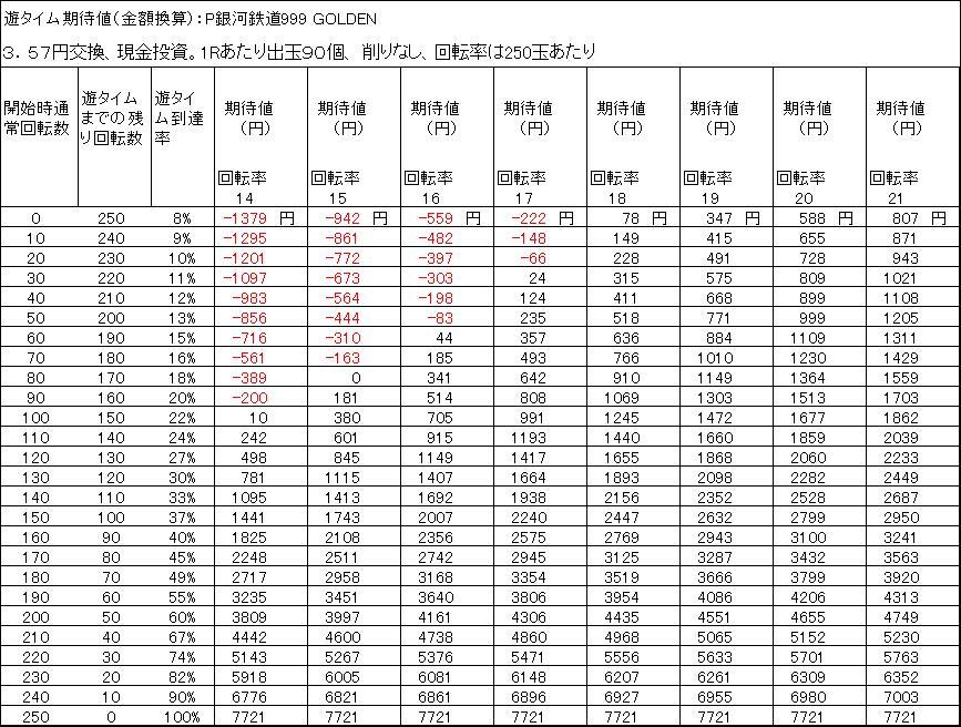 P銀河鉄道999 GOLDEN 甘デジ 遊タイム期待差値 3.57円交換 出玉削りなし