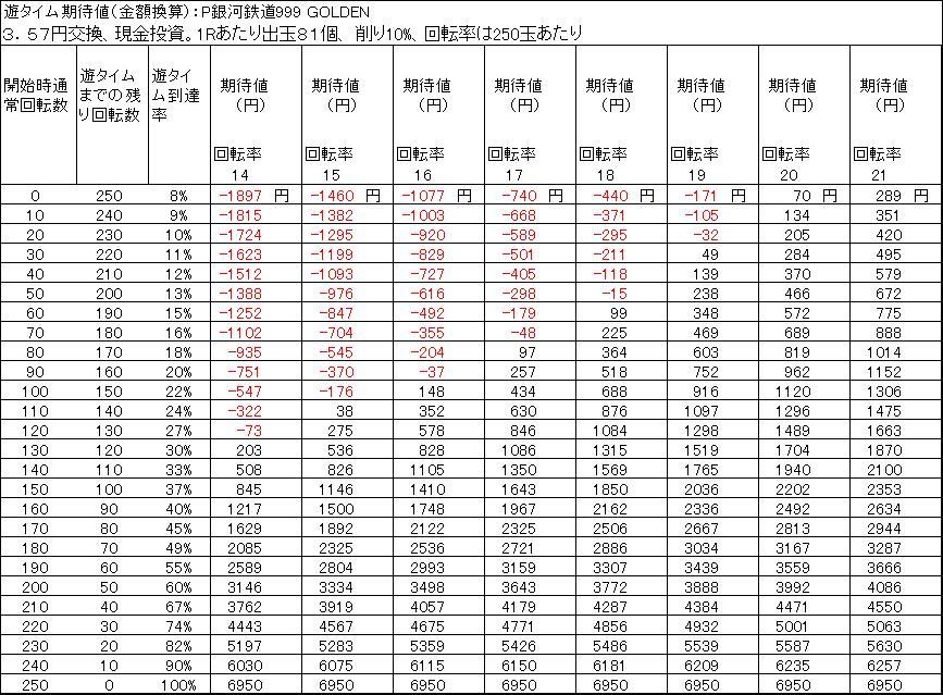P銀河鉄道999 GOLDEN 甘デジ 遊タイム期待差値 3.57円交換 出玉削り10%