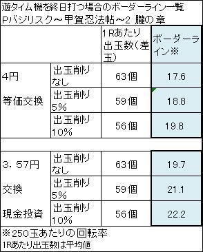 Pバジリスク〜甲賀忍法帖〜2 朧の章 ボーダーライン一覧