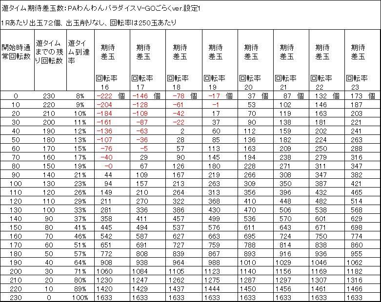 PAわんわんパラダイスV-GOごらくver 遊タイム期待差玉 削りなし 設定1