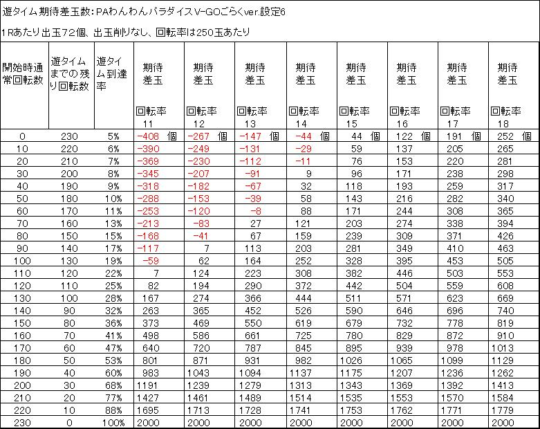 PAわんわんパラダイスV-GOごらくver 遊タイム期待差玉 削りなし 設定6