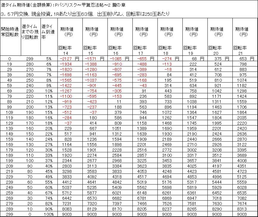 Pバジリスク〜甲賀忍法帖〜2 朧の章 遊タイム期待値 3.57円交換 出玉削りなし