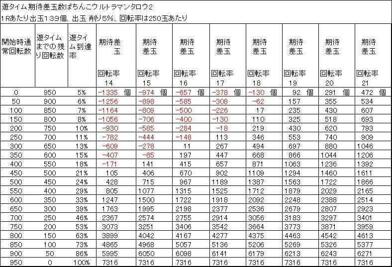 ぱちんこウルトラマンタロウ2 遊タイム期待差玉 削り5%