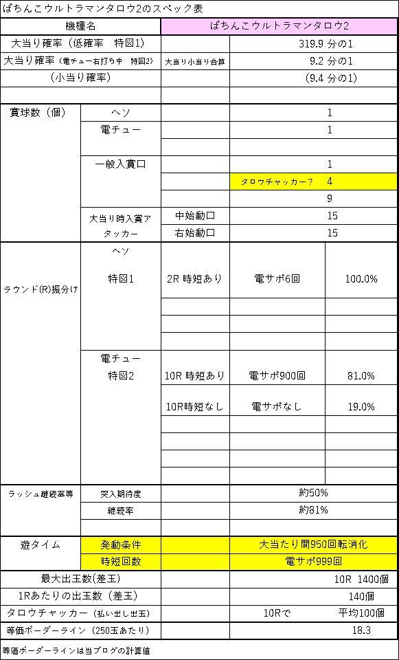 ぱちんこウルトラマンタロウ2 スペック表