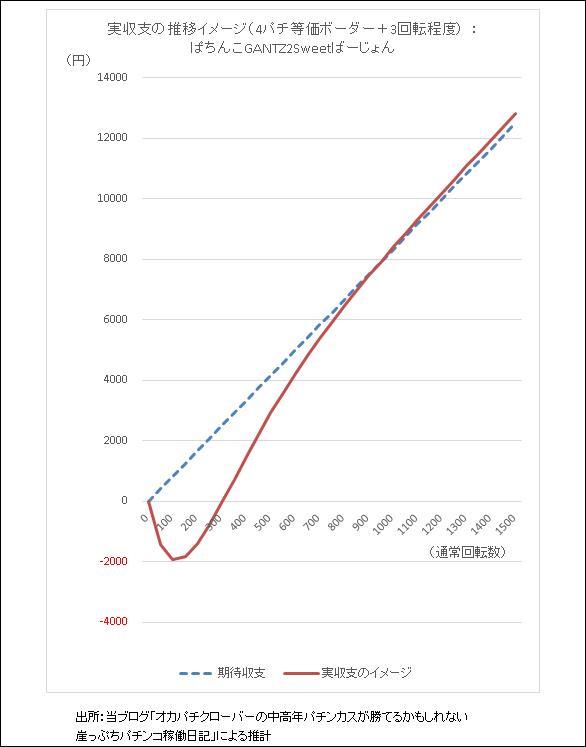 ぱちんこGANTZ:2 Sweet ばーじょん 期待収支と実収支イメージのグラフ
