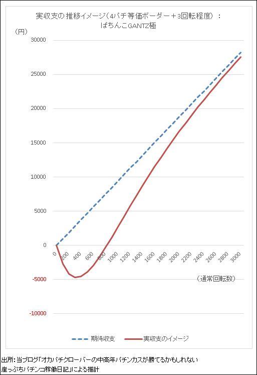 Pガンツ極 期待値と実収支イメージのグラフ