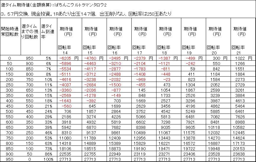 ぱちんこウルトラマンタロウ2 遊タイム期待差値 3.57円交換 削りなし