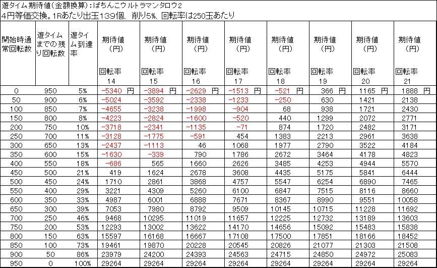 ぱちんこウルトラマンタロウ2 遊タイム期待差値 4円等価交換 削り5%