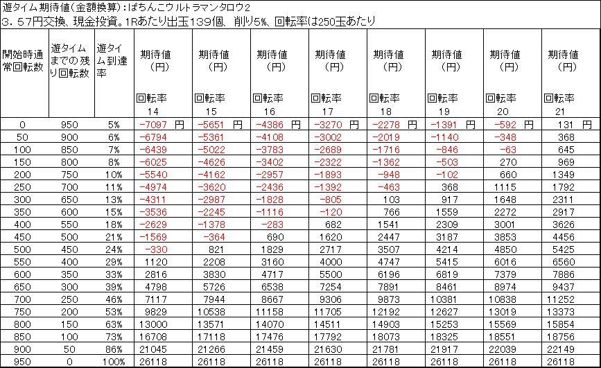 ぱちんこウルトラマンタロウ2 遊タイム期待差値 3.57円交換 削り5%
