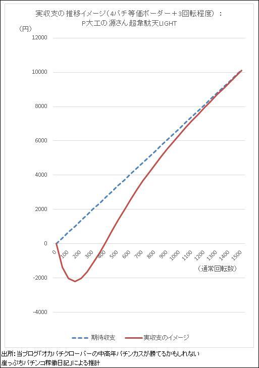 P大工の源さん超韋駄天LIGHT 期待収支と実収支イメージのグラフ