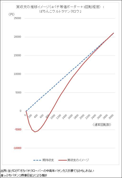 ぱちんこウルトラマンタロウ2 期待収支と実収支イメージのグラフ