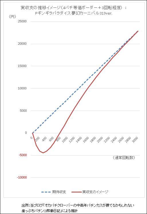 Pギンギラパラダイス夢幻カーニバル319ver期待収支と実収支イメージ グラフ