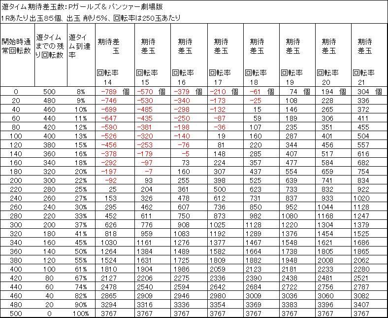 Pガールズ&パンツァー劇場版 遊タイム期待差玉 出玉削り5%