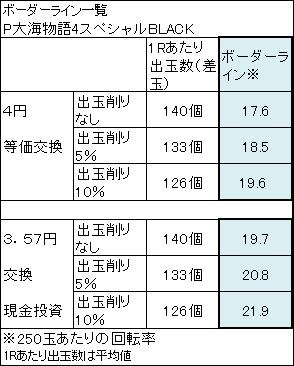 P大海物語4スペシャルBLACK ボーダーライン一覧