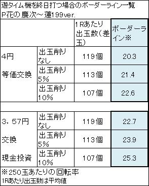 P花の慶次~蓮199ver ボーダーライン一覧