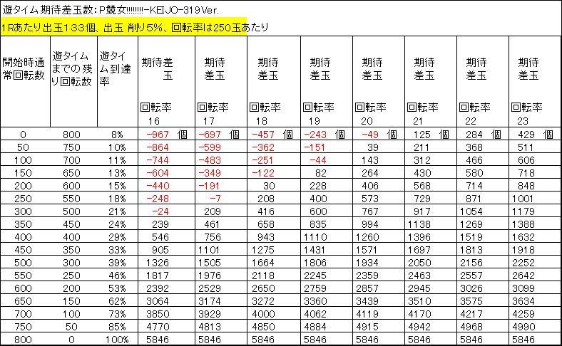 P競女ミドル 遊タイム期待差玉 削り5%