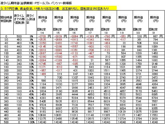Pガールズ&パンツァー劇場版 遊タイム期待値 3.57円交換 出玉削りなし