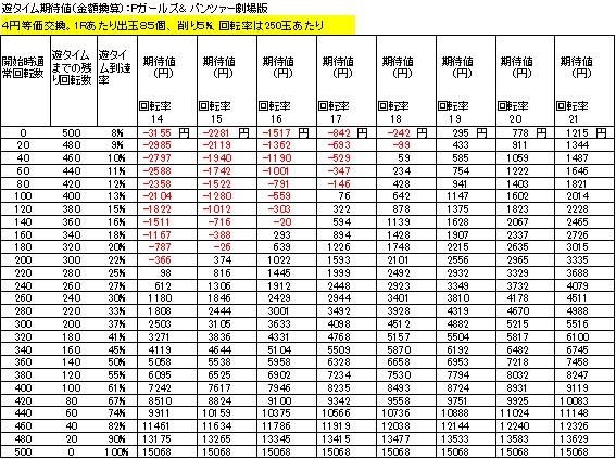 Pガールズ&パンツァー劇場版 遊タイム期待値 4円等価交換 出玉削り5%