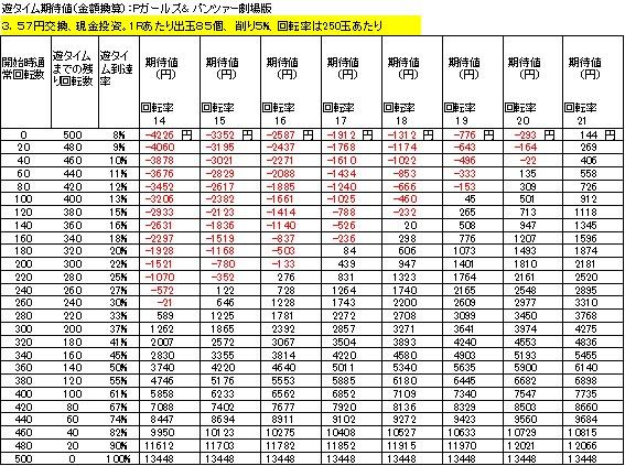 Pガールズ&パンツァー劇場版 遊タイム期待値 3.57円交換 出玉削り5%