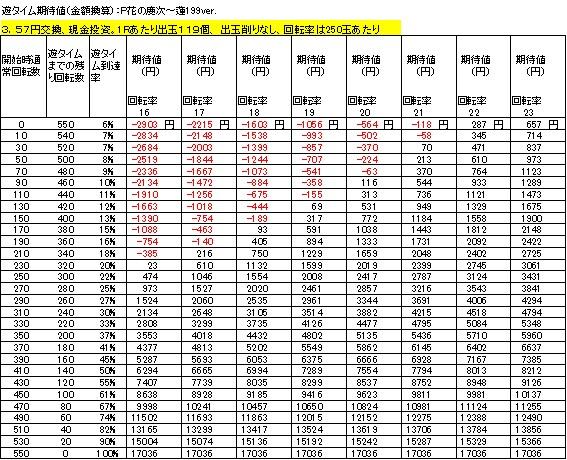 P花の慶次~蓮199ver 遊タイム期待値 3.57円交換 削りなし